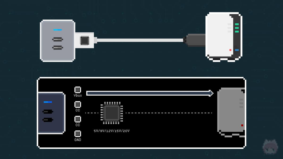 DC電源をUSB PDに変換