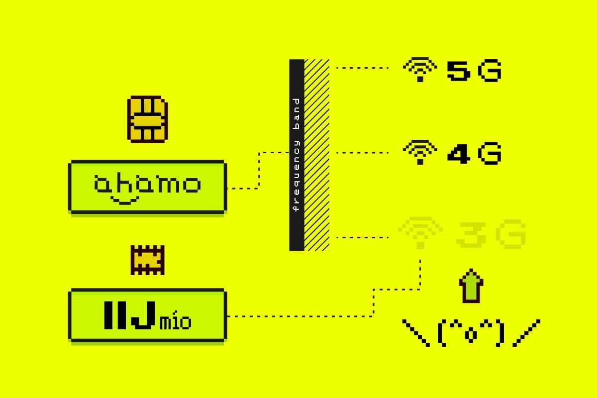 ahamo補完計画:3G非対応問題をデュアルSIM(IIJmio eSIM)で解決