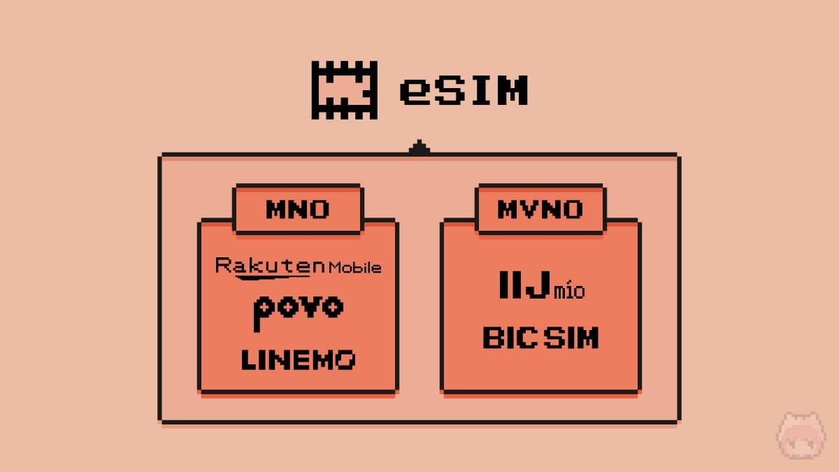日本国内のeSIM対応キャリア一覧