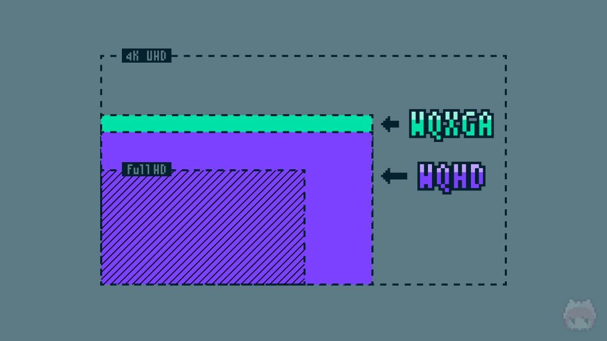 Full HD・WQHD・WQXGA・4K UHDの比較
